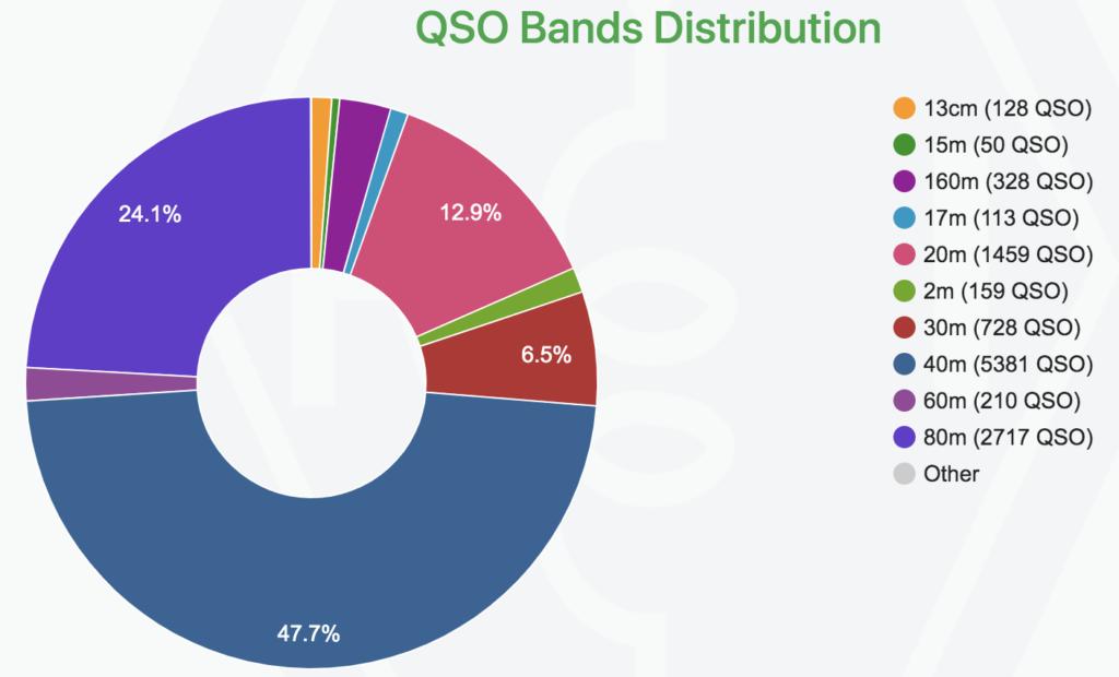 Questa immagine ha l'attributo alt vuoto; il nome del file è Week-2-QSOs-Band-Distribution-1024x620.png